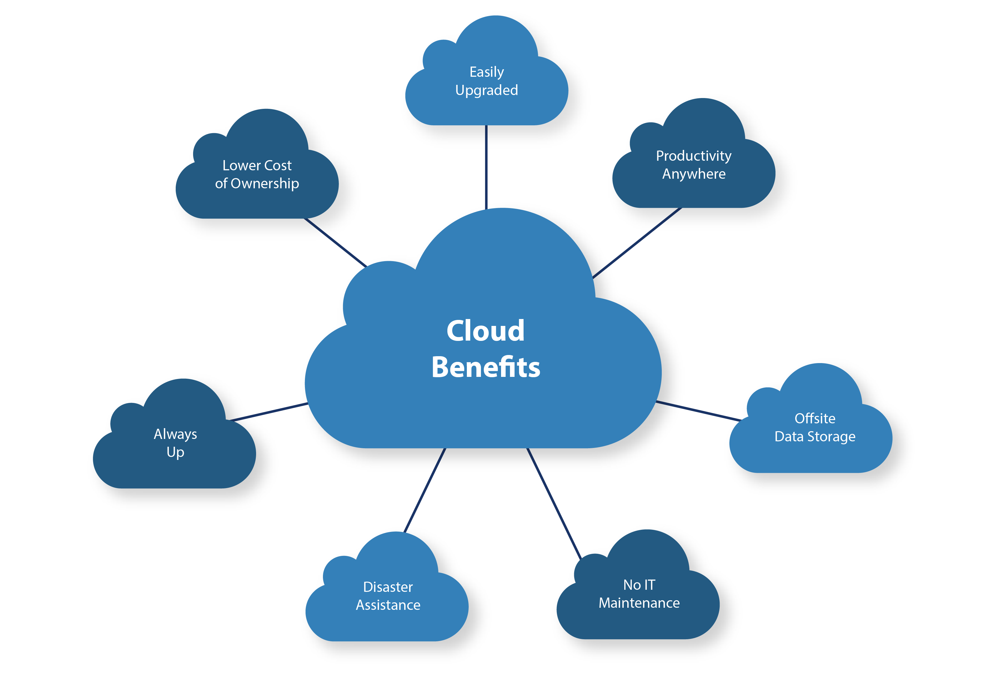Cloud – A Growth Accelerator in COVID-19, Bids and Beyond