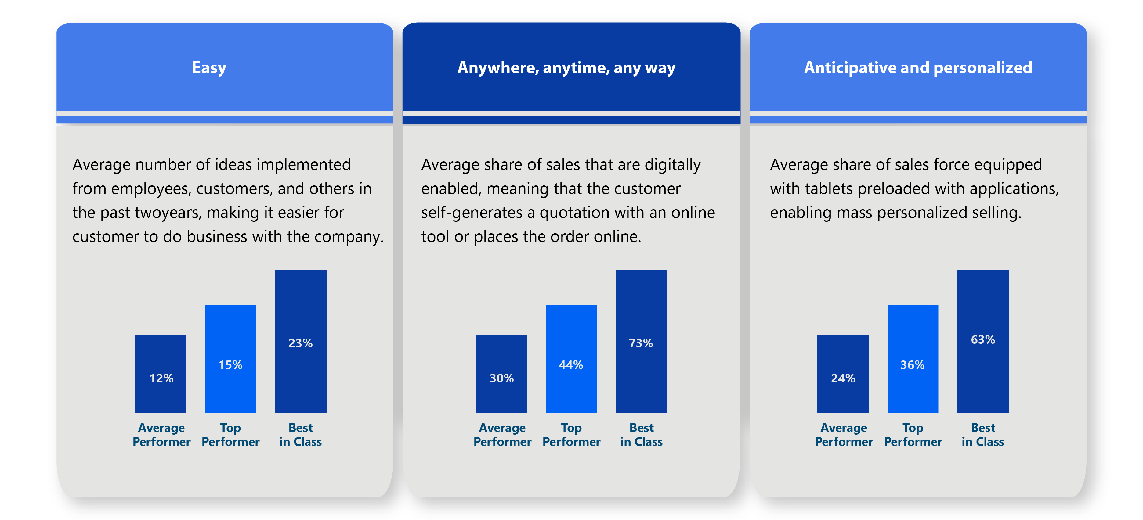 How does B2B sales look like in 2030?, Bids and Beyond