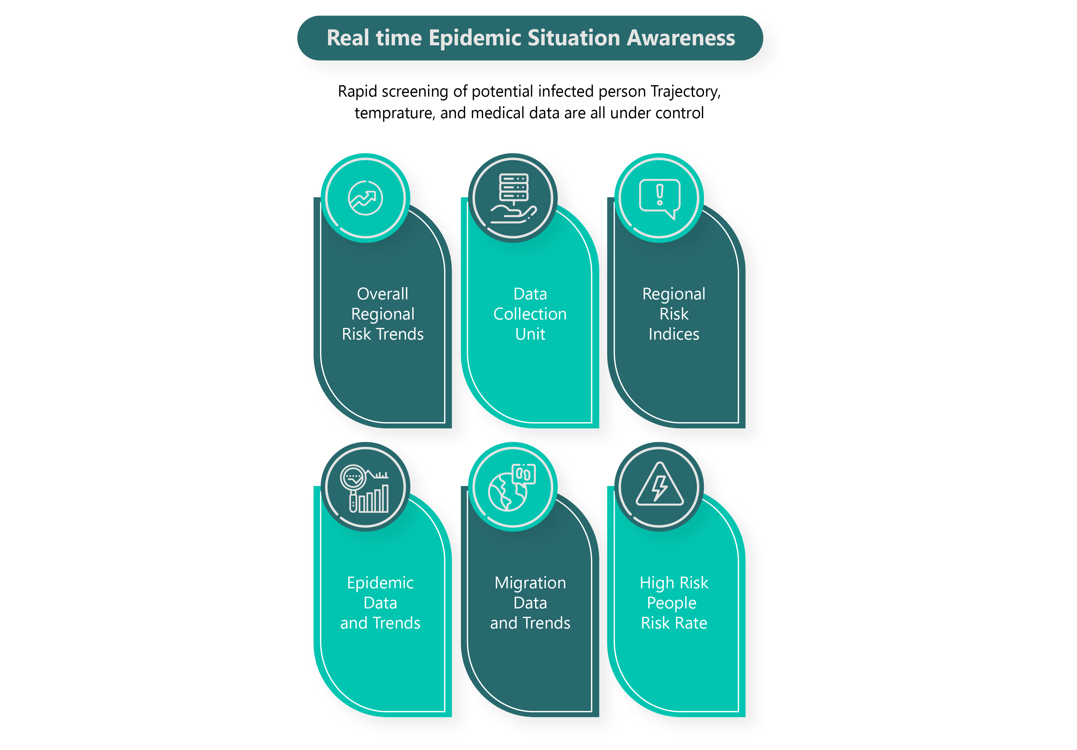 Healthcare vs. Pandemic: Where do we stand?, Bids and Beyond