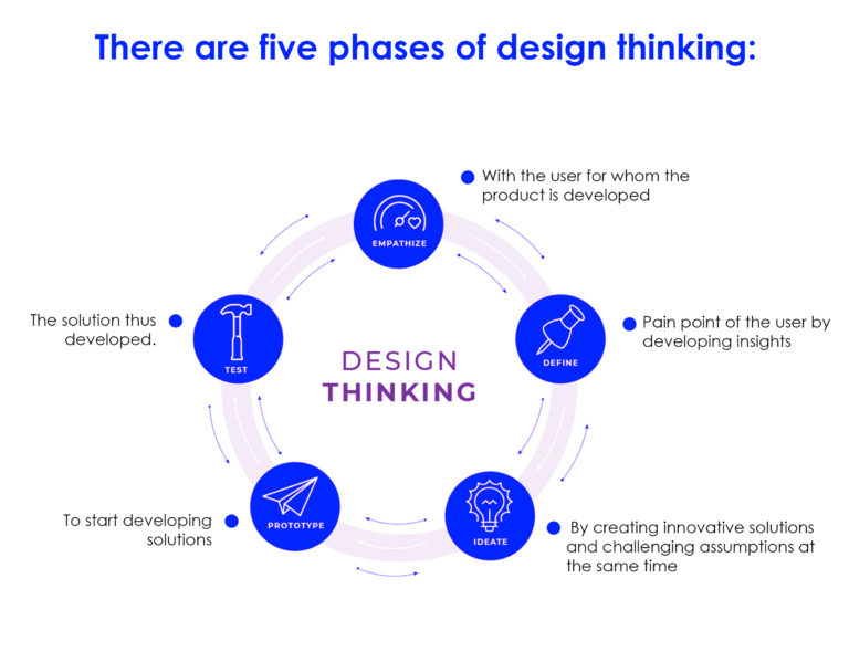 How Design Theories Evolved from User-Centered Design to Design Thinking?, Bids and Beyond
