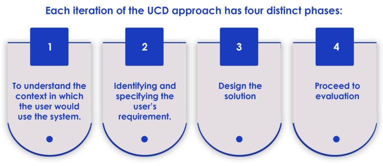 User Centered Design Approach